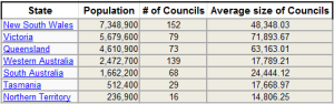 # of Councils and average size