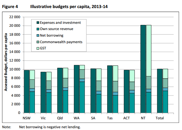 Illustrative budgets per capita
