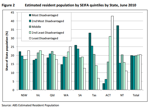 Resident Population by SEIFA